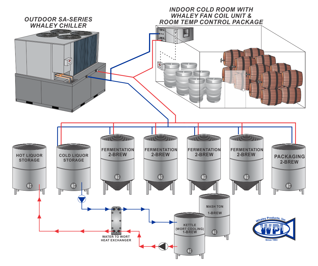 Brewery Process Chiller Application – Brewery Glycol Chillers #993732